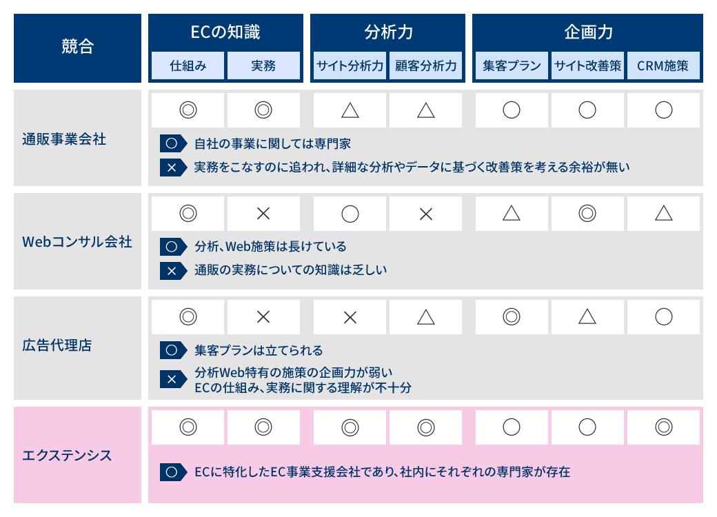 ECコンサルティングサービス比較
