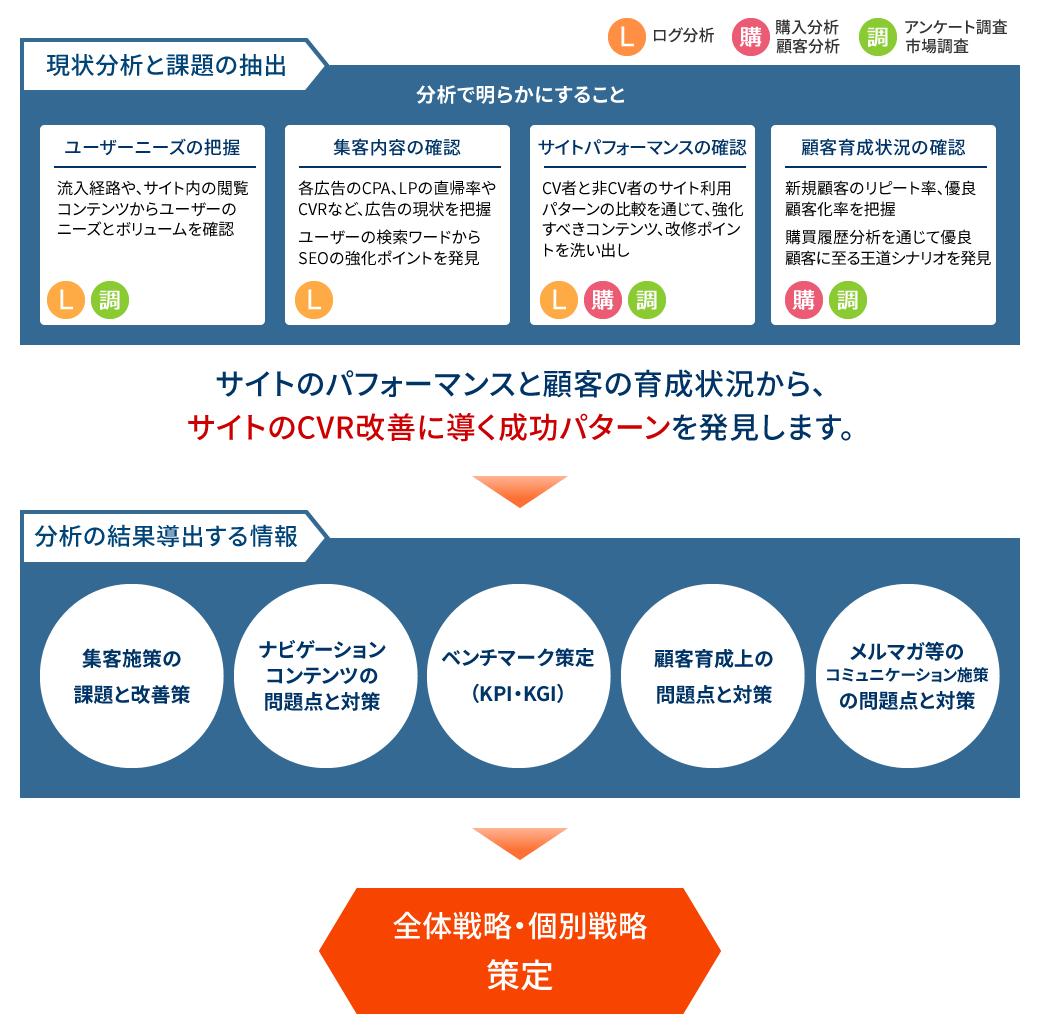 ECコンサルティングサービス 現状分析・戦略策定