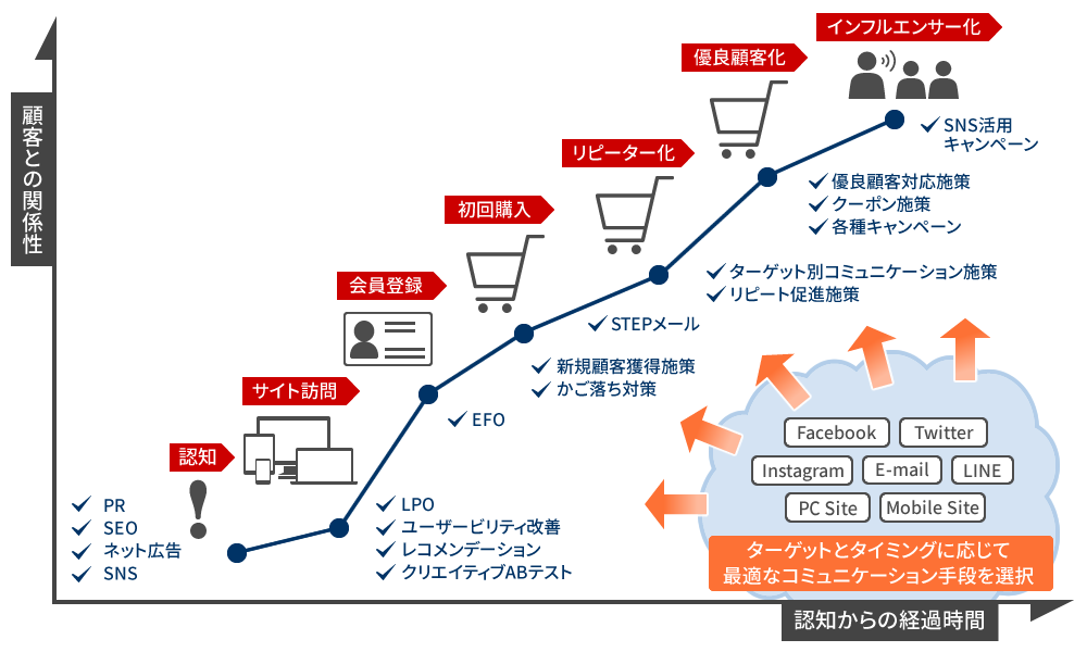 顧客との関係性の構築による販売促進