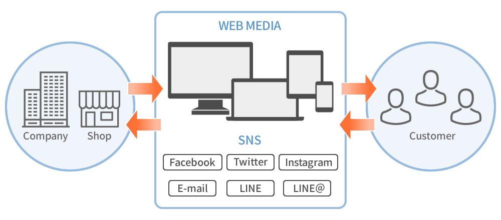 企業とユーザーをつなぐWEBコミュニケーション