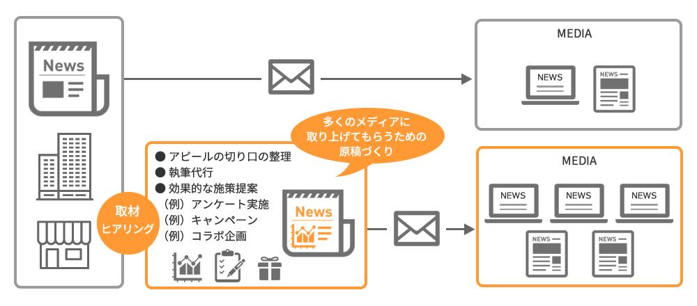 プレスリリースを利用したマーケティング施策