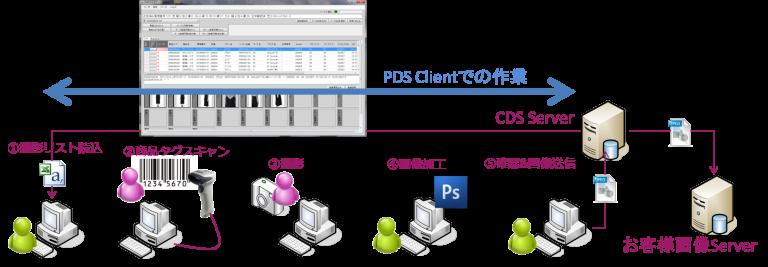 PDSClientワークフロー