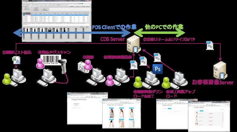 オプション利用PDSClientワークフロー