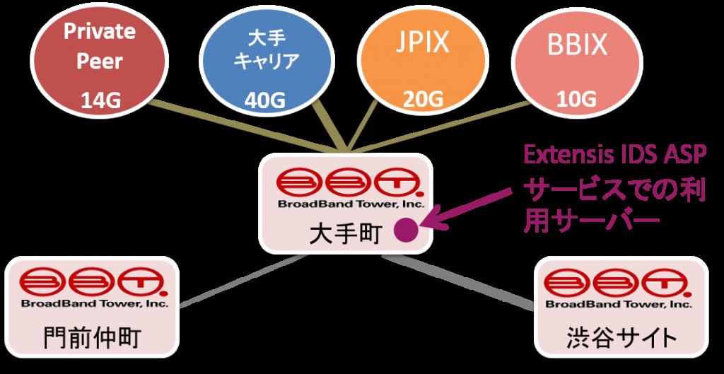 IDS ASPサービスのネットワーク環境